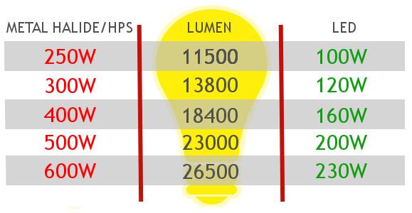 highbay led comparison metal halide